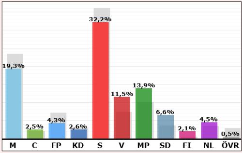 Resultat kommunalvalet 2014 på Henriksdalsberget / Henriksdalsringen