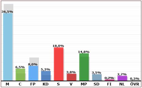 Kommunalvalet 2014 i Nacka: Resultat för Kvarnholmen, Finnboda, Finnberget och Gäddviken