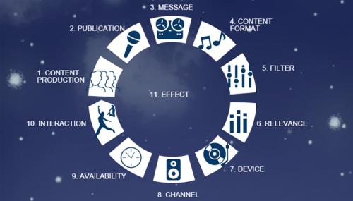 Ny model för intern (digital) kommunikation av Konstantin C Irina