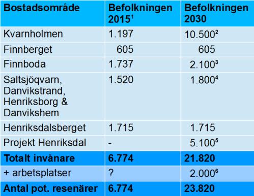 Befolkning i Henriksdal, Finnboda, Kvarnholmen och Saltsjöqvarn 2015 jämfört med 2030