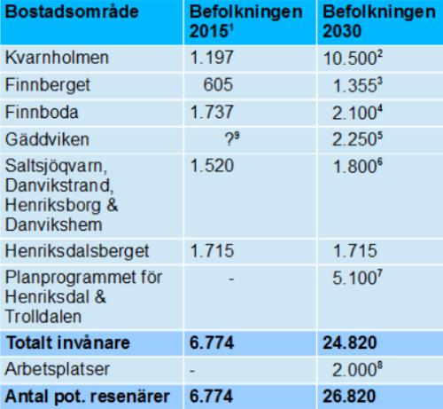 Befolkningsprognos 2030 för Kvarnholmen, Finnboda, Finnberget, Henriksdalsberget och Saltsjöqvarn i Nacka